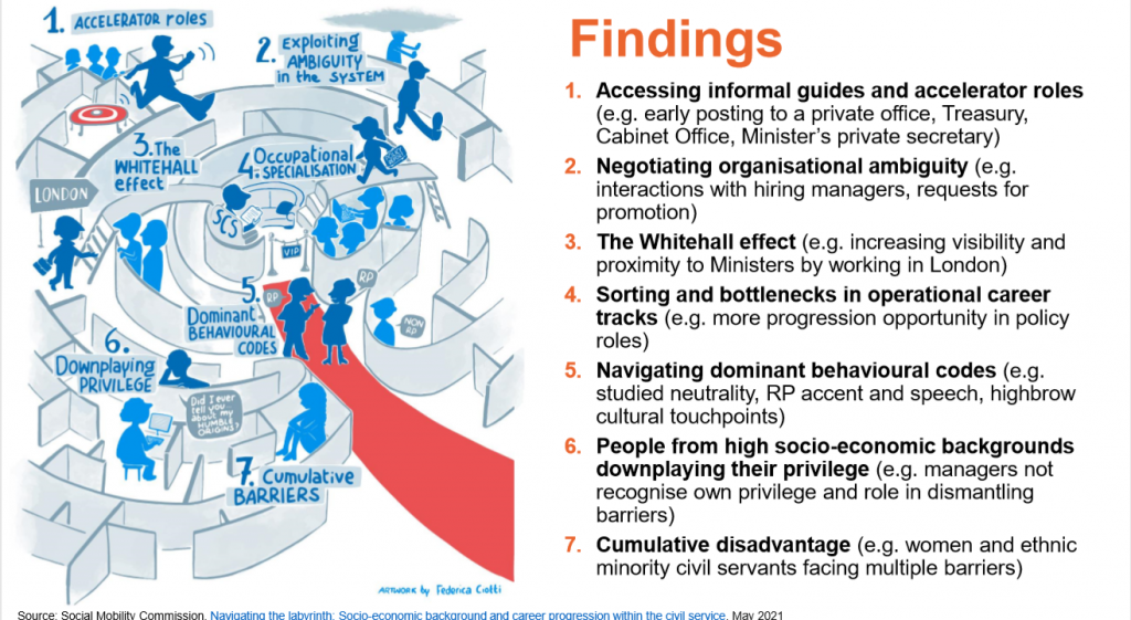 A slide showing the key findings of the SMC report about barriers to progression in the civil service